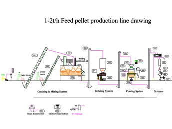feed production line