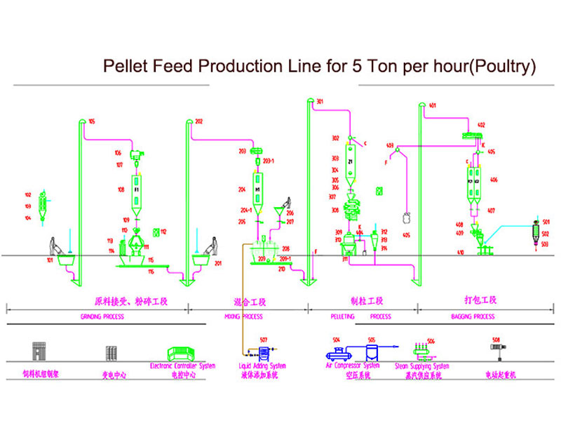 feed pelletizing production line